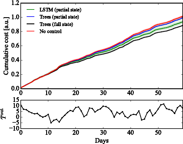 Figure 2 for Direct Load Control of Thermostatically Controlled Loads Based on Sparse Observations Using Deep Reinforcement Learning