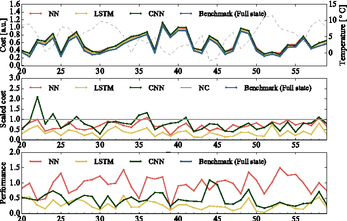 Figure 3 for Direct Load Control of Thermostatically Controlled Loads Based on Sparse Observations Using Deep Reinforcement Learning