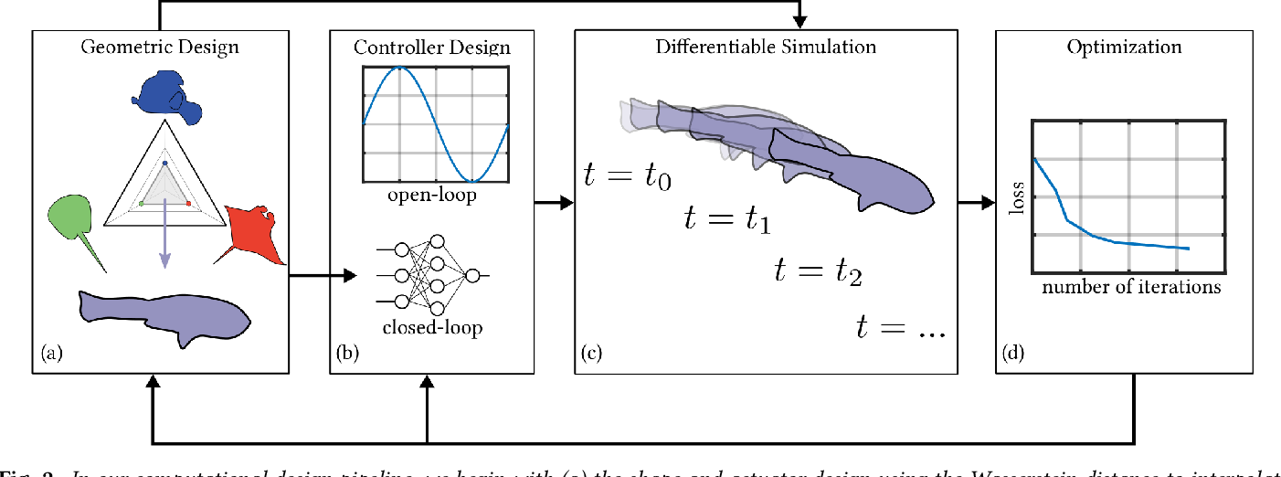 Figure 3 for DiffAqua: A Differentiable Computational Design Pipeline for Soft Underwater Swimmers with Shape Interpolation