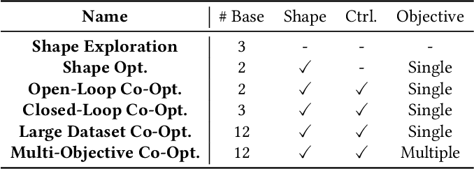 Figure 2 for DiffAqua: A Differentiable Computational Design Pipeline for Soft Underwater Swimmers with Shape Interpolation
