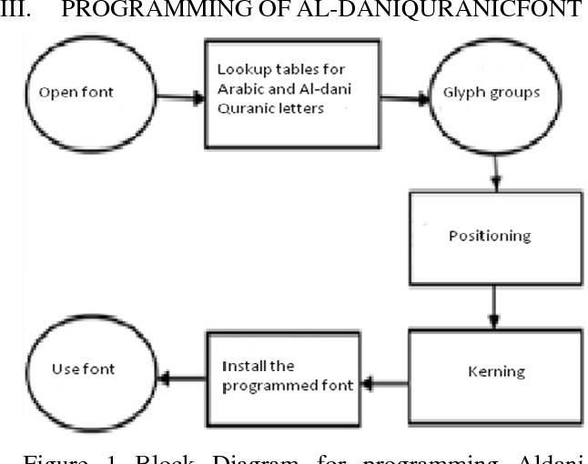 Figure 3 from Programming 'Al-dani' Quranic font using