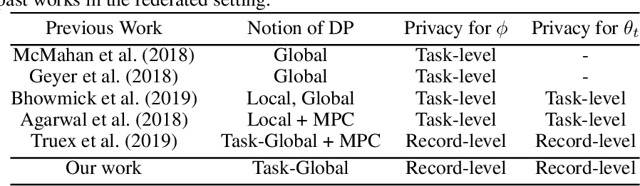 Figure 2 for Differentially Private Meta-Learning