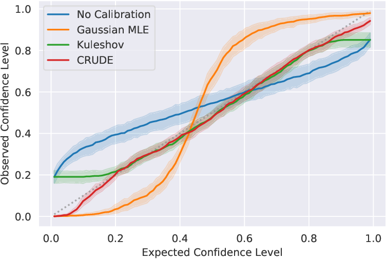 Figure 1 for CRUDE: Calibrating Regression Uncertainty Distributions Empirically