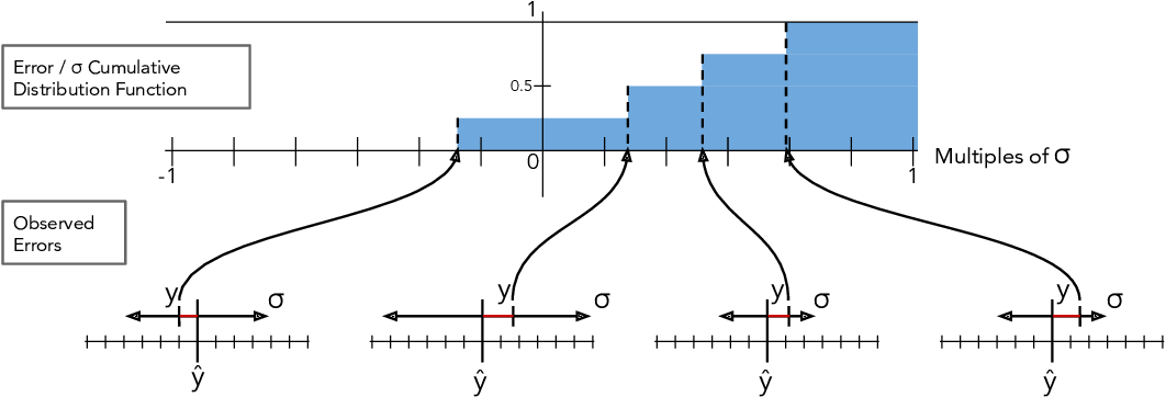 Figure 3 for CRUDE: Calibrating Regression Uncertainty Distributions Empirically