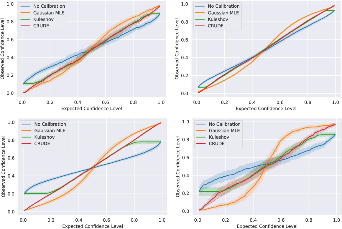 Figure 4 for CRUDE: Calibrating Regression Uncertainty Distributions Empirically