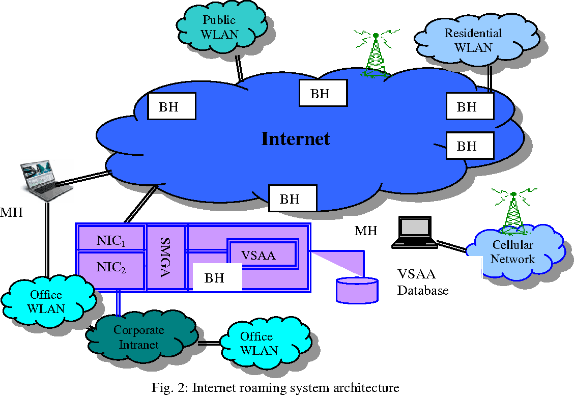 Mobile Agents In Wireless Lan And Cellular Data Networks Semantic Network Architecture Diagram Figure 2