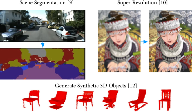Figure 1 for A Design Methodology for Efficient Implementation of Deconvolutional Neural Networks on an FPGA
