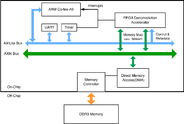 Figure 3 for A Design Methodology for Efficient Implementation of Deconvolutional Neural Networks on an FPGA