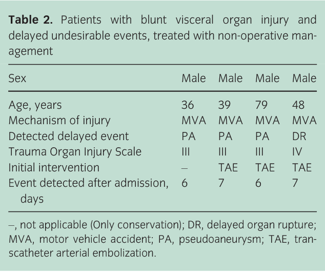 Can we predict delayed undesirable events after blunt injury to the