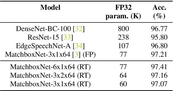 Figure 2 for Compressing 1D Time-Channel Separable Convolutions using Sparse Random Ternary Matrices