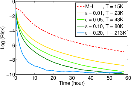 Figure 4 for Sublinear-Time Approximate MCMC Transitions for Probabilistic Programs