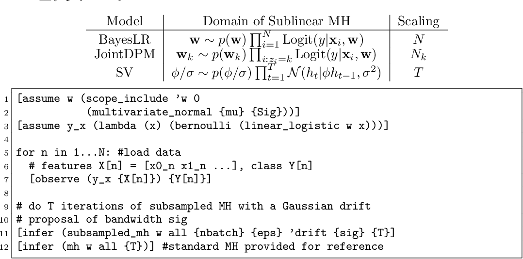 Figure 2 for Sublinear-Time Approximate MCMC Transitions for Probabilistic Programs