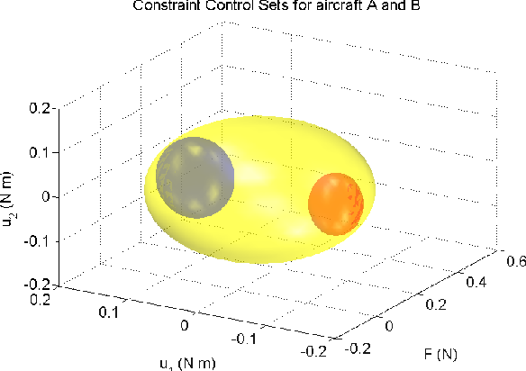 Figure 3 for Reachable Set Approach to Collision Avoidance for UAVs