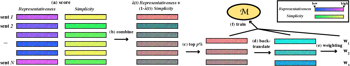 Figure 3 for Dynamic Data Selection and Weighting for Iterative Back-Translation