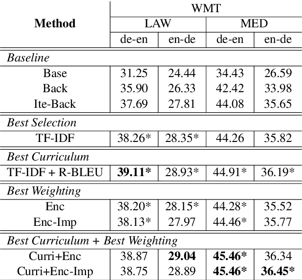 Figure 2 for Dynamic Data Selection and Weighting for Iterative Back-Translation