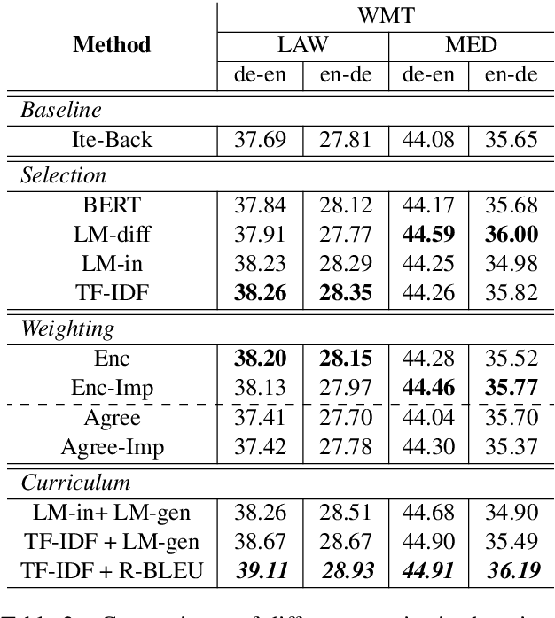 Figure 4 for Dynamic Data Selection and Weighting for Iterative Back-Translation