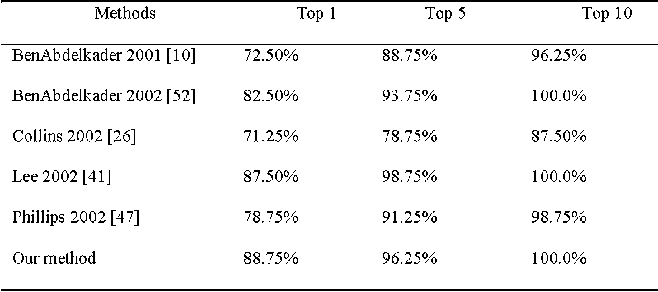 TABLE III COMPARISON OF SEVERAL RECENT ALGORITHMS ON THE NLPR DATABASE (0 )