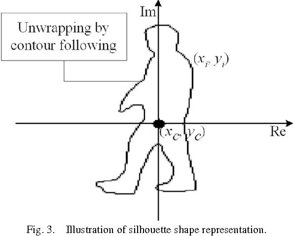 Fig. 3. Illustration of silhouette shape representation.