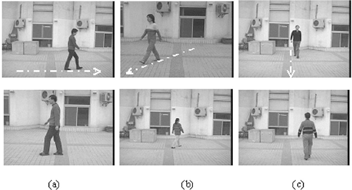 Fig. 4. Sample images of gait sequences in the NLPR database. (a) Lateral view; (b) oblique view; and (c) frontal view.