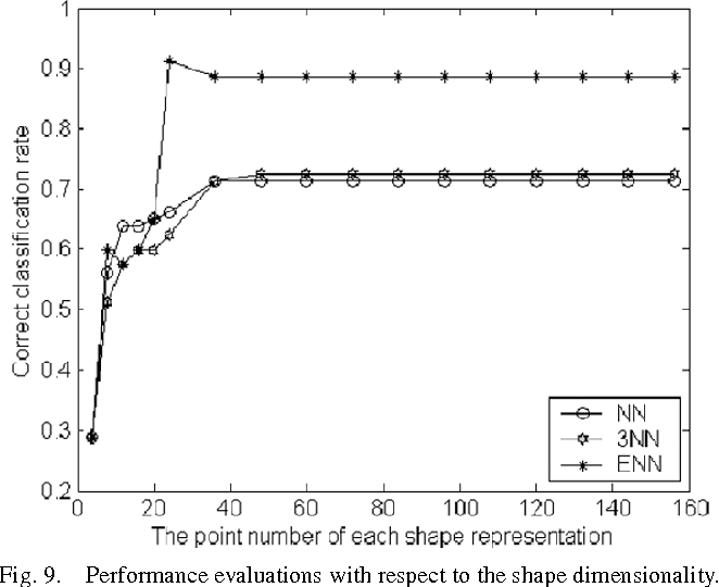 Fig. 9. Performance evaluations with respect to the shape dimensionality.