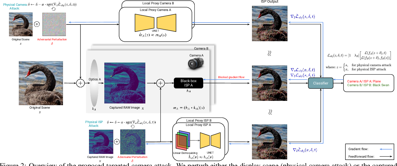 Figure 3 for Adversarial Imaging Pipelines