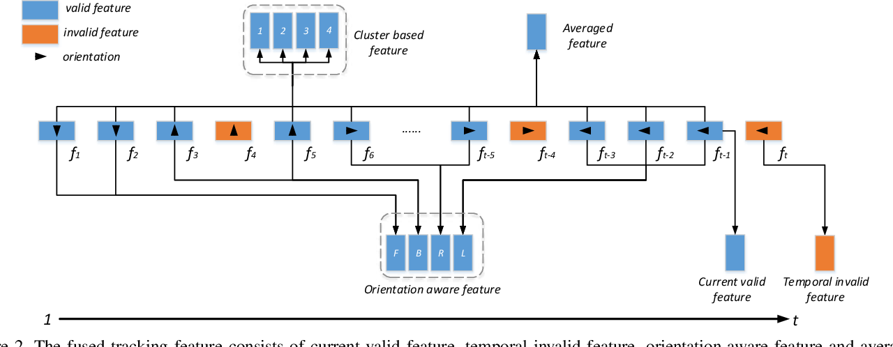 Figure 3 for State-aware Re-identification Feature for Multi-target Multi-camera Tracking