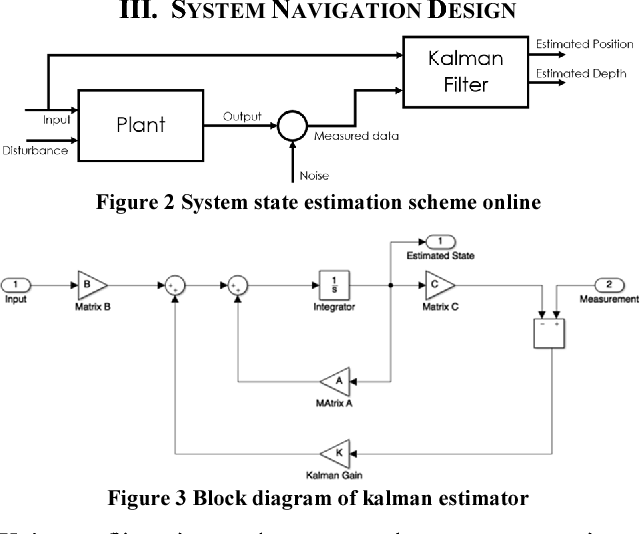 Software and hardware in the loop simulation of navigation