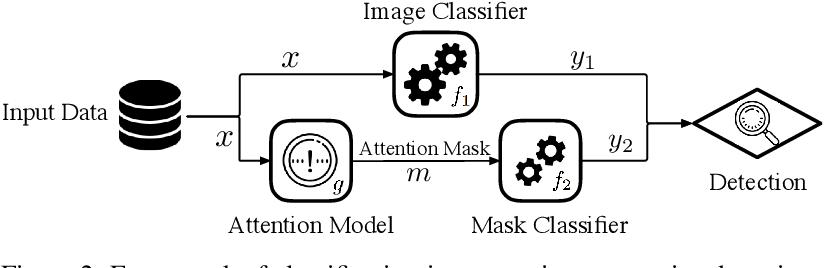 Figure 3 for Where Classification Fails, Interpretation Rises
