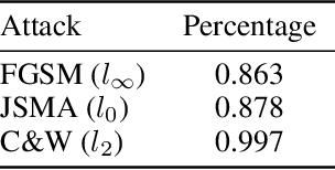 Figure 2 for Where Classification Fails, Interpretation Rises
