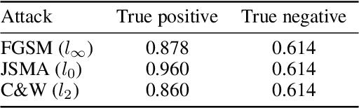 Figure 4 for Where Classification Fails, Interpretation Rises