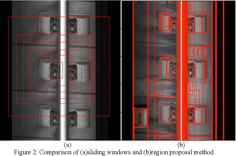 Figure 3 for High-speed Railway Fastener Detection and Localization Method based on convolutional neural network