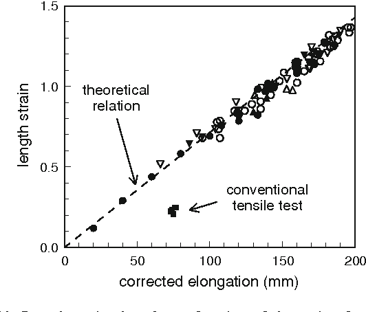 Figure 12 From Material Characterization At High Strain By Adapted