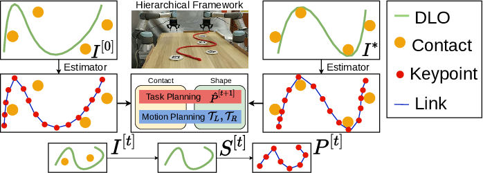 Figure 1 for Keypoint-Based Bimanual Shaping of Deformable Linear Objects under Environmental Constraints using Hierarchical Action Planning
