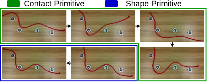 Figure 3 for Keypoint-Based Bimanual Shaping of Deformable Linear Objects under Environmental Constraints using Hierarchical Action Planning