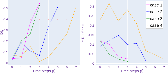 Figure 4 for Keypoint-Based Bimanual Shaping of Deformable Linear Objects under Environmental Constraints using Hierarchical Action Planning