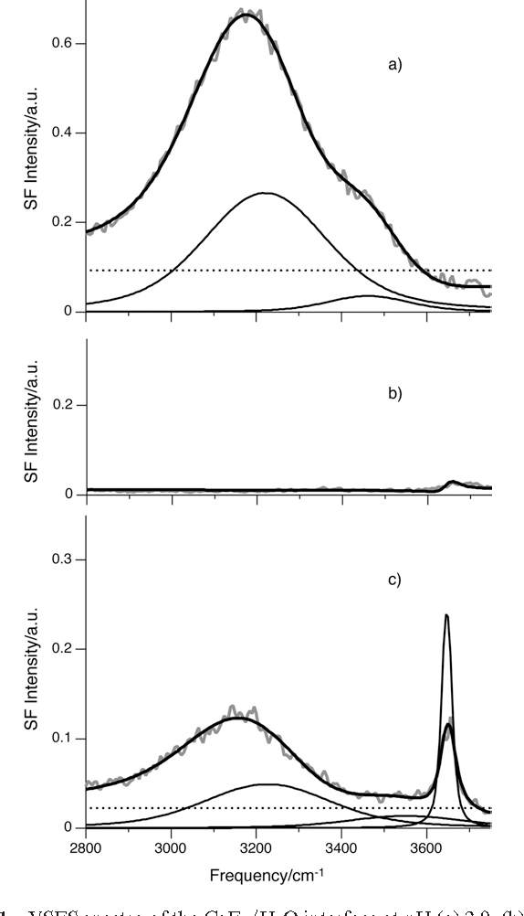 Figure 1 From In Situ Spectroscopic Investigations Of Surfactant