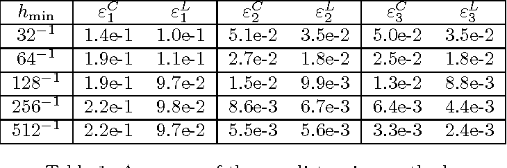 A Splitting Method For Numerical Simulation Of Free Surface Flows Of