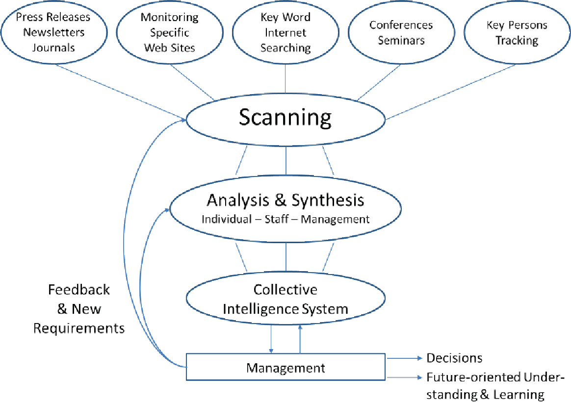 environmental scanning system for a hotel Abstractthis study compared two approaches for strategic human resource development planning at a macro-level this was done.