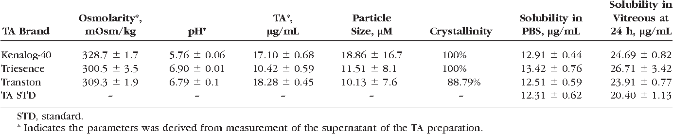 PDF] Different intravitreal properties of three