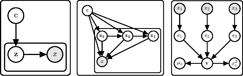 Figure 1 for Towards a Neural Statistician