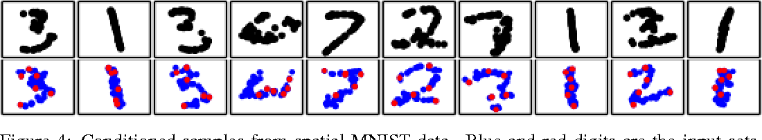 Figure 4 for Towards a Neural Statistician