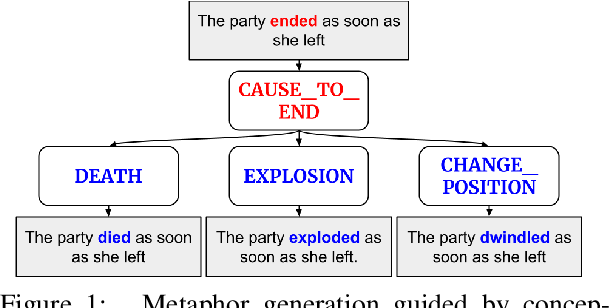 Figure 1 for Metaphor Generation with Conceptual Mappings