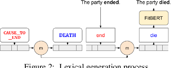 Figure 3 for Metaphor Generation with Conceptual Mappings