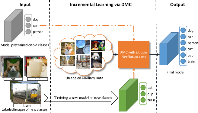 Figure 1 for Class-incremental Learning via Deep Model Consolidation