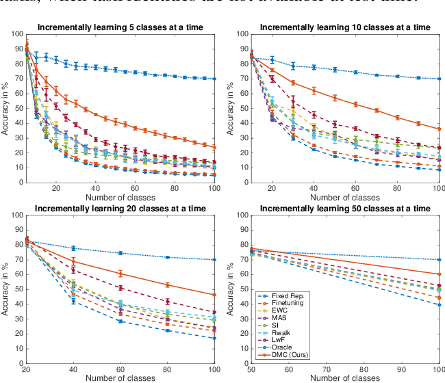 Figure 3 for Class-incremental Learning via Deep Model Consolidation