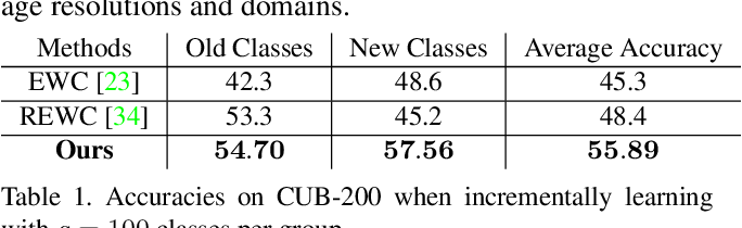 Figure 2 for Class-incremental Learning via Deep Model Consolidation