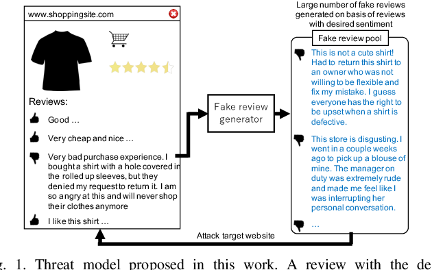 Figure 1 for Generating Sentiment-Preserving Fake Online Reviews Using Neural Language Models and Their Human- and Machine-based Detection