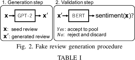 Figure 2 for Generating Sentiment-Preserving Fake Online Reviews Using Neural Language Models and Their Human- and Machine-based Detection
