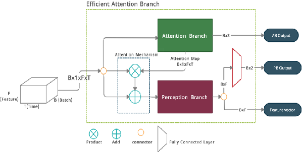 Figure 3 for Efficient Attention Branch Network with Combined Loss Function for Automatic Speaker Verification Spoof Detection