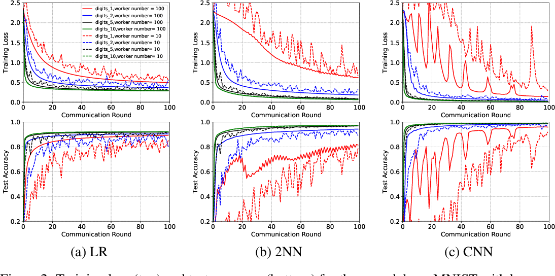 Figure 4 for Achieving Linear Speedup with Partial Worker Participation in Non-IID Federated Learning